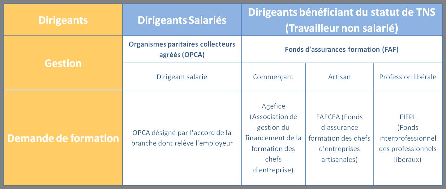 Droits à la formation professionnelle - Financement